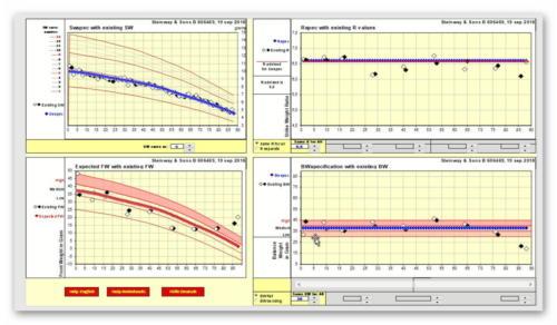 Analyse PTD 500 leicht